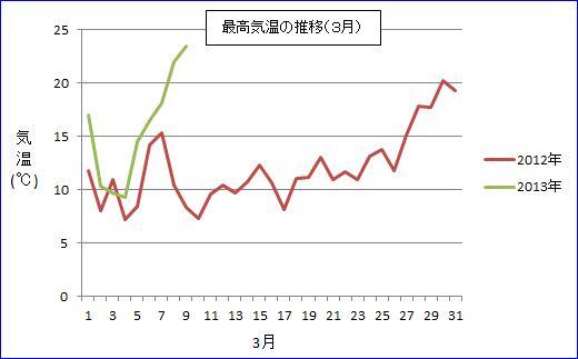 3月最高気温の推移(Blog用)