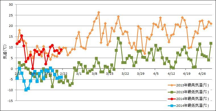 筑西市気温推移(2.1~4.30)