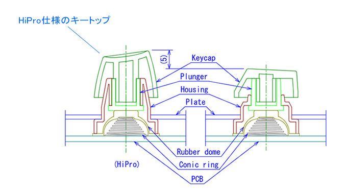 キートップイメージ図